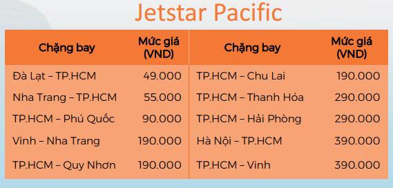 Giá vé máy bay khuyến mãi từ Jetstar Pacific