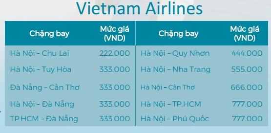 Giá vé máy bay khuyến mãi từ Vietnam Airlines