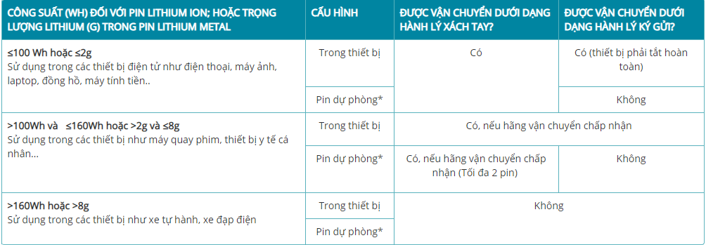 Quy định Vietnam Airlines về Pin Lithium